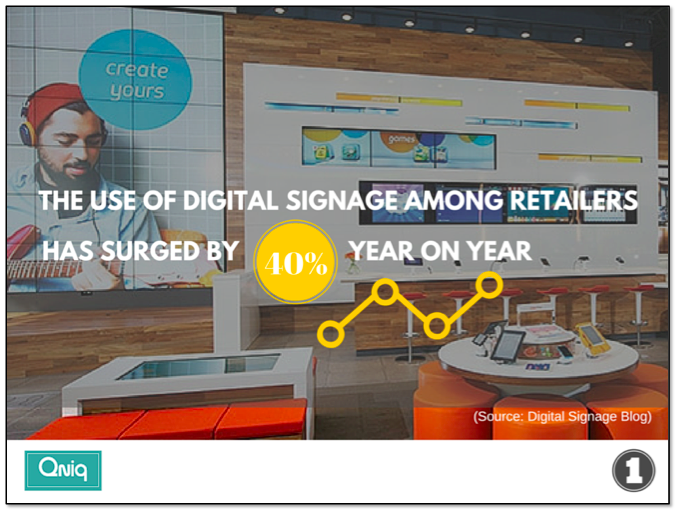 The use of digital signage among retailers has surged by 40% year on year