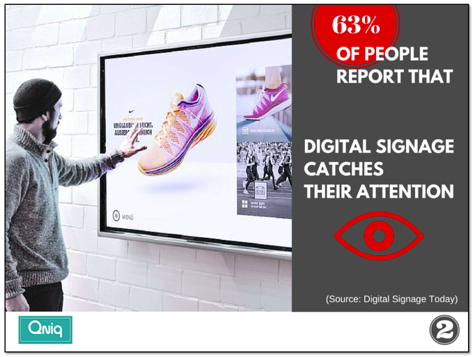 63%of people report that digital signage catches their attention