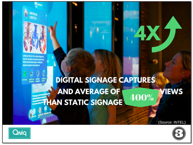digital signage captures an average of 400% views than static signage