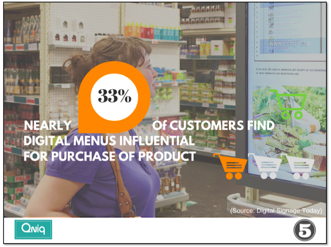Nearly a third of customers find digital menus influential for purchase of product