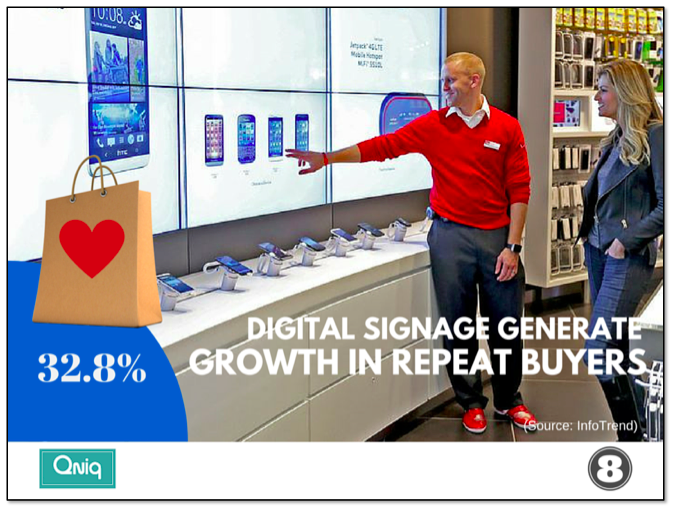digital signage Generates 32.8% growth in repeat buyers